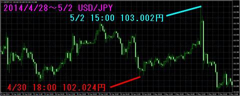 0428-0502ドル円チャート