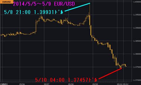 0505-0509ユーロドルチャート