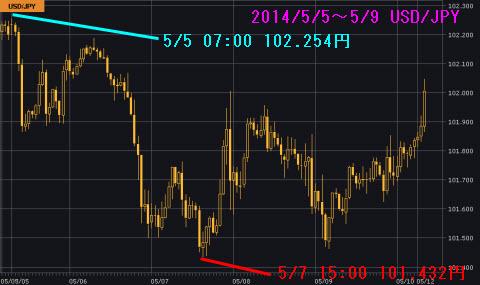 0505-0509ドル円チャート