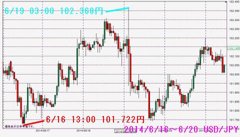 0616-0620ドル円チャート