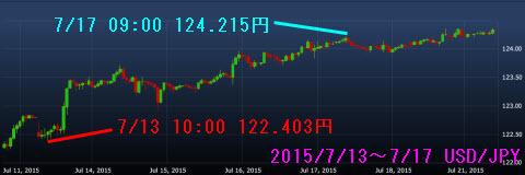 0713-0717ドル円チャート