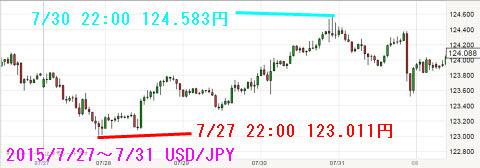 0727-0731ドル円チャート