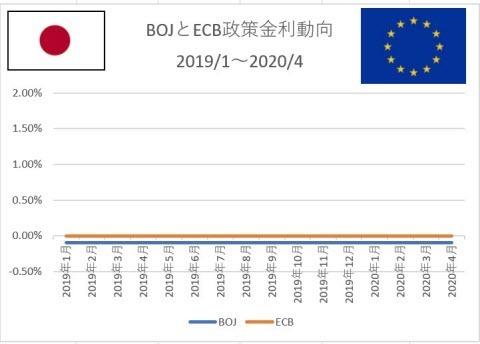 BOJ&ECB政策金利