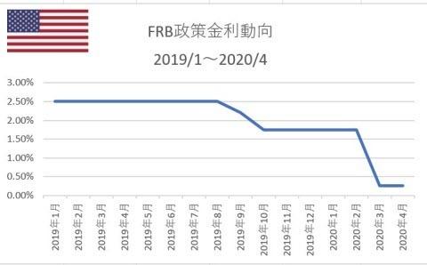 FRB政策金利