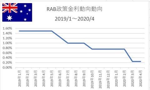 RBA政策金利